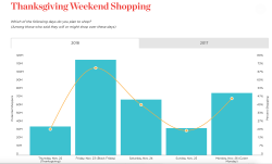 """Black Friday – has it become a global """"thing""""?"""