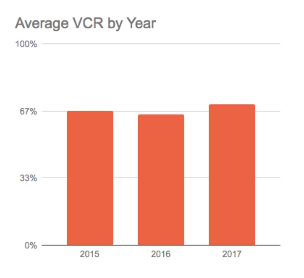 Average VCR