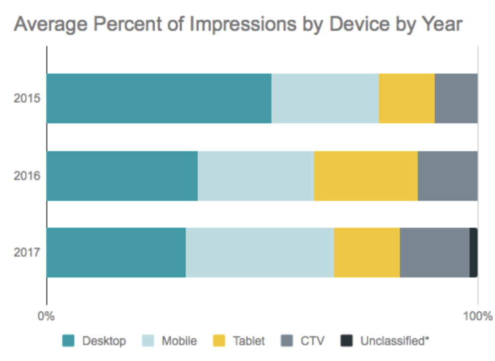 Impressions by Device