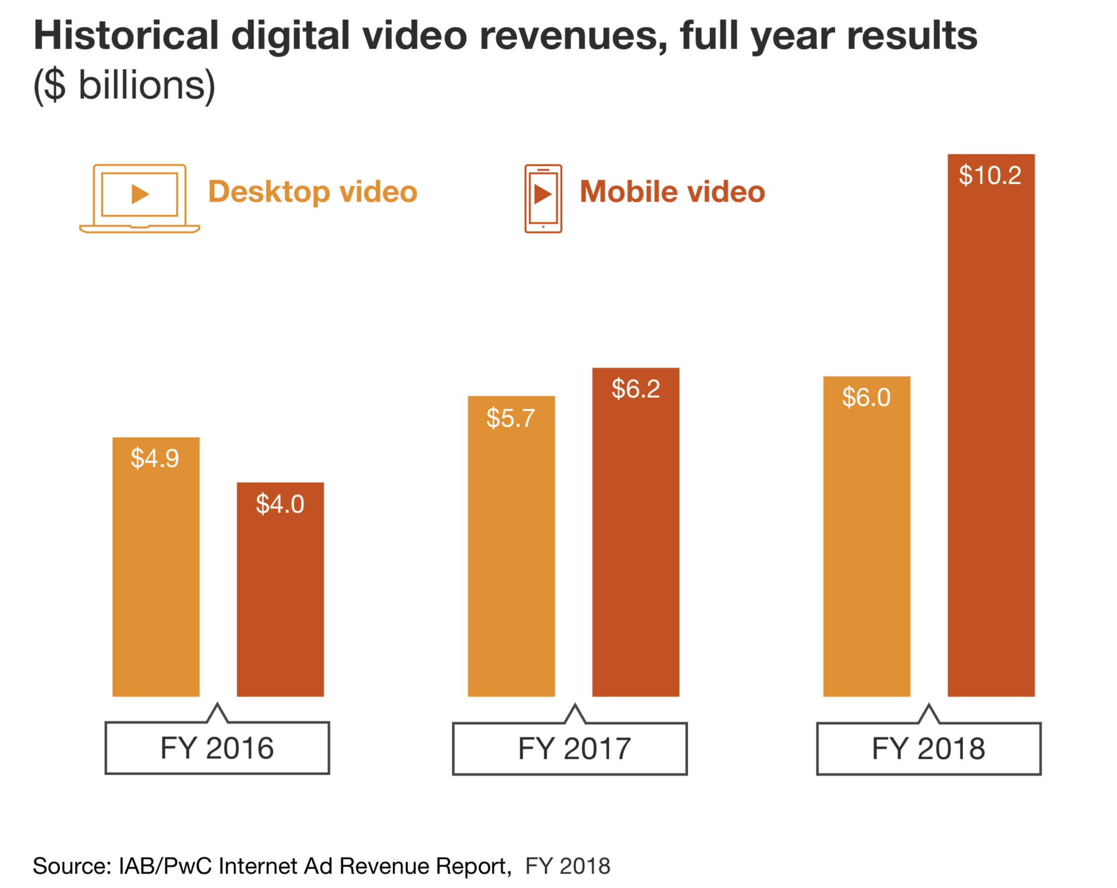 Historical video ad revenues